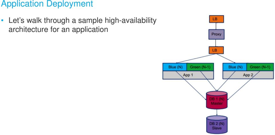 sample high-availability