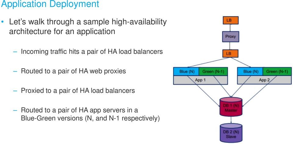 balancers Routed to a pair of HA web proxies Proxied to a pair of HA load