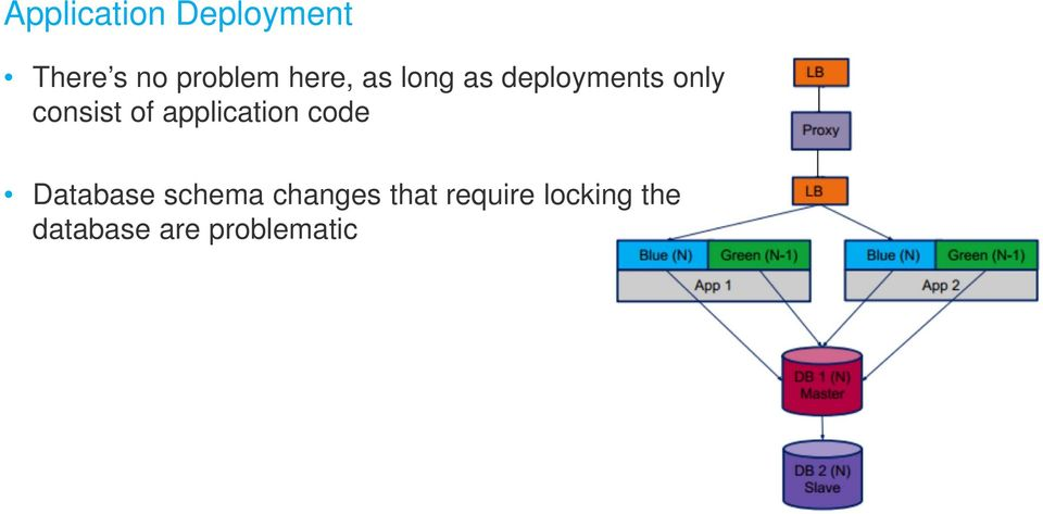 application code Database schema changes