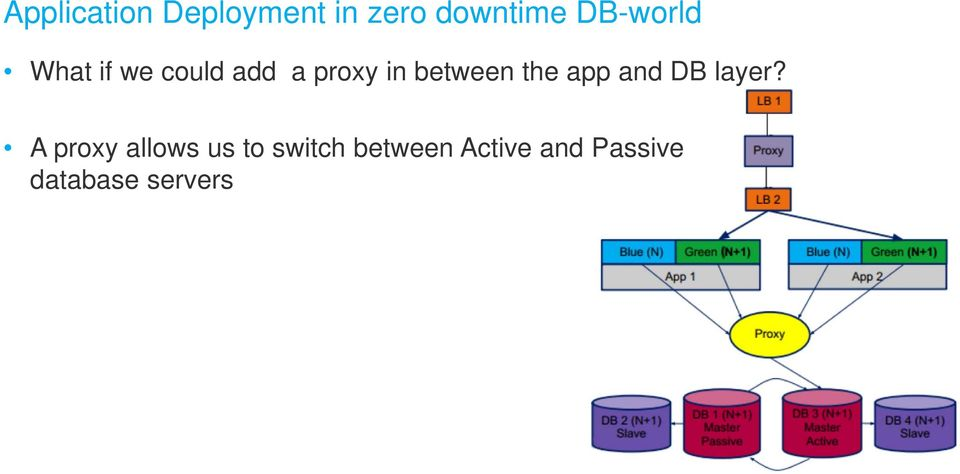 between the app and DB layer?