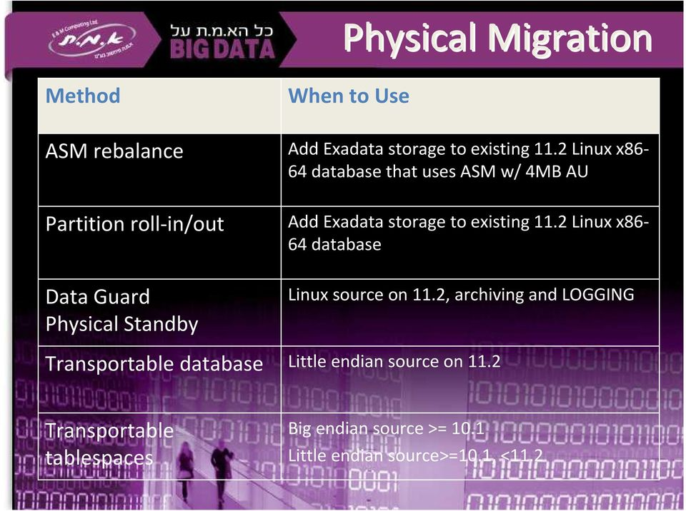 2 Linux x86-64 database Data Guard Physical Standby Transportable database Linux source on 11.
