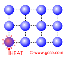 Heat transfer by conduction. Heat is transferred by conduction within a body or substance by direct molecular communication. Every atom is physically bonded to its neighbours in some way.