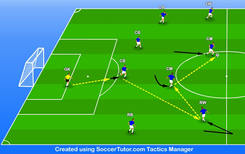 U15 - U19 Training Session - Practice 3 of 4 Team Tactics - Build-Up Play from the Back 20 mins Objective To develop team tactics with build-up play from the back.