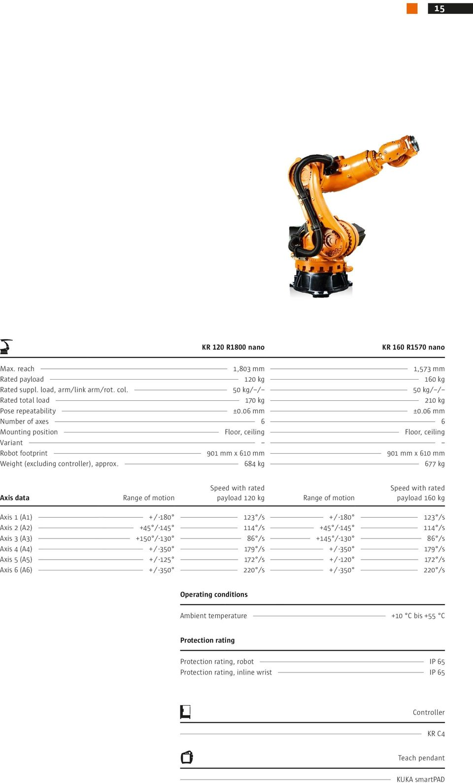 06 mm Number of axes 6 6 Mounting position Floor, ceiling Floor, ceiling Variant Robot footprint 901 mm x 610 mm 901 mm x 610 mm Weight (excluding controller), approx.