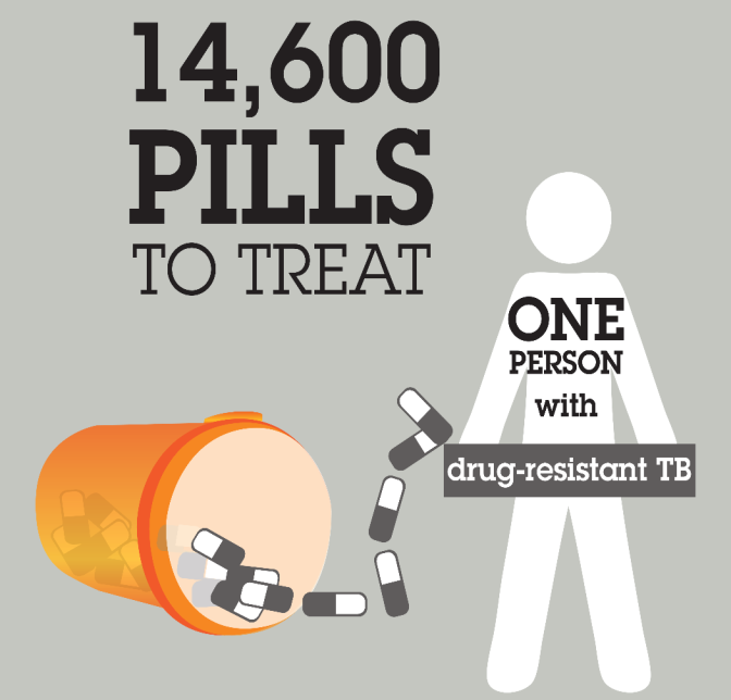 endtb Overview The fundamental problem limiting access to MDR-TB treatment is the absence of an effective,