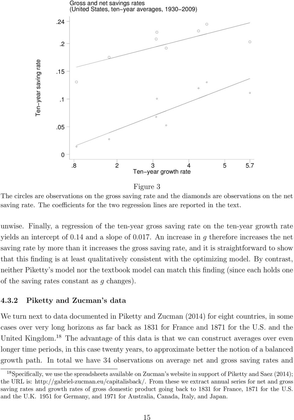 The coefficients for the two regression lines are reported in the text. unwise. Finally, a regression of the ten-year gross saving rate on the ten-year growth rate yields an intercept of 0.