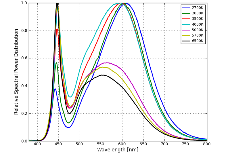 Relative Spectral Distribution Relative Intensity vs. Wavelength for MXL8-PWXX-0000 Figure 4.