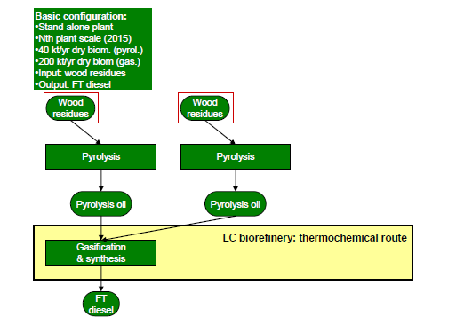 intermediate product in the butanol synthesis route. The size of the plant in all cases is constrained by 40,000 kt dry matter/year straw feed into the plant, see Figure 1.