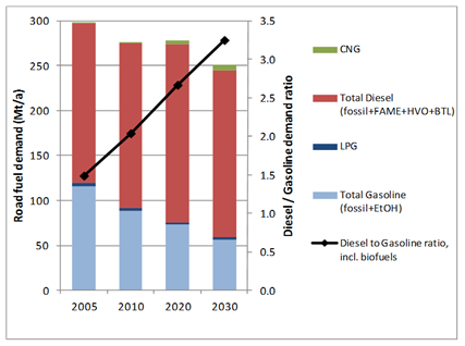 Figure 44: Demand trends for gasoline and diesel (Source: Concawe) EU is the world s largest consumer, importer and producer of biodiesel, and the biodiesel production exceeds the production of