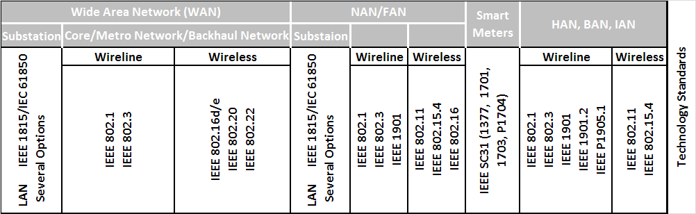 22 series on wireless regional area networks IEEE 1888 series, addressing ubiquitous green community control networks IEEE 1901 series on broadband over powerline networks Approved Standards