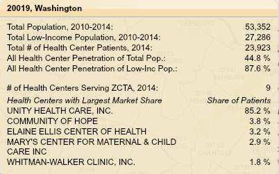 Explore Service Area Tool Rollover Data (continued) Population penetration rates # of Health Centers Serving (patients who live in) ZCTA List of up to