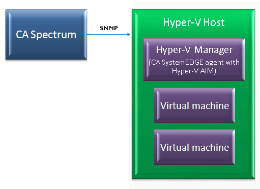 How Virtual Host Manager Works with Hyper-V The following diagram shows how CA Spectrum gathers information about your Microsoft Hyper-V virtual environment using the CA SystemEDGE agent with the