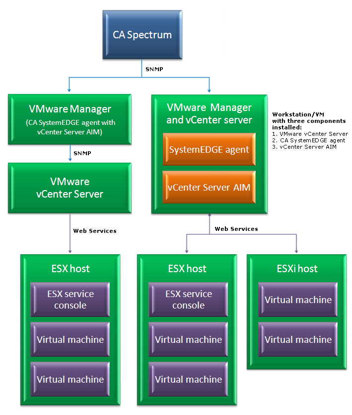 How Virtual Host Manager Works with VMware The following diagram shows how CA Spectrum gathers information about your VMware