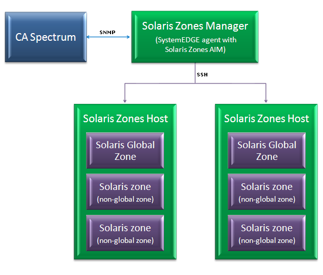 How Virtual Host Manager Works with Solaris Zones The Solaris Zones Manager in Virtual Host Manager is the CA SystemEDGE agent with the Solaris Zones AIM enabled.