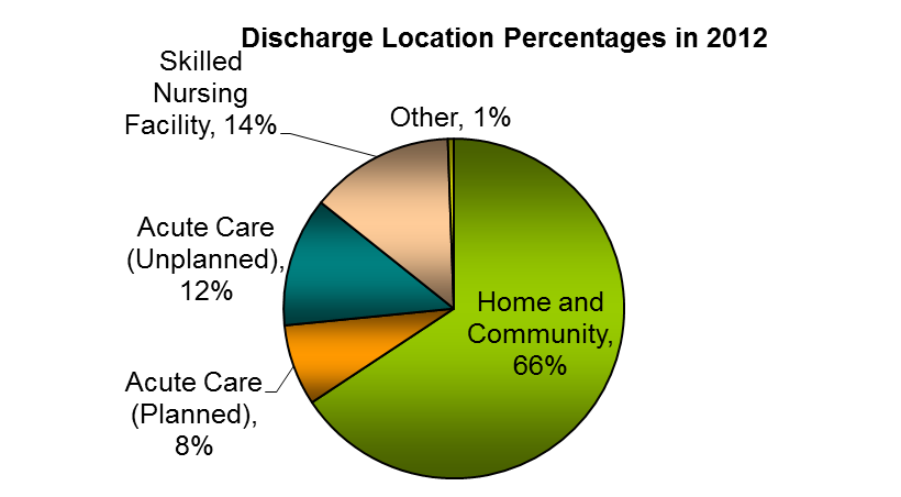 The Results of Rehab How Many Stroke Patients Go Home to the Community? You and your care team will work together to decide the safest and most appropriate place to discharge.