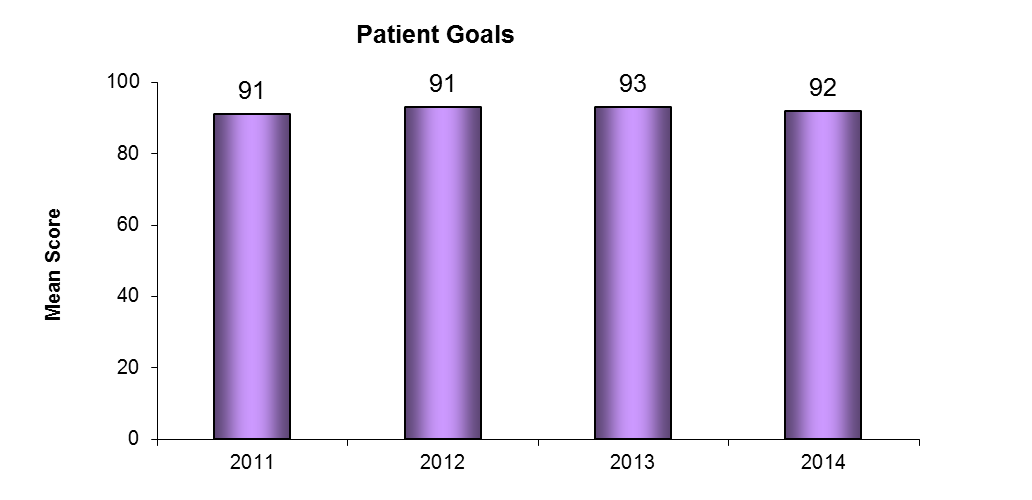 Meeting Goals Assistance in Setting Patient Goals and Meeting Patient Goals The rehabilitation process begins by setting patient goals.