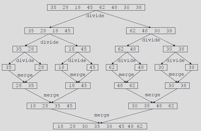 Mergesort: Linked List-Based Lists (cont d.