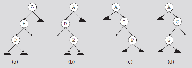 Binary Trees (cont d.
