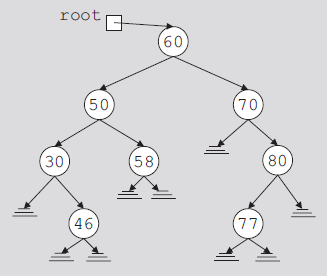 Binary Search Trees Data in each node Larger than the
