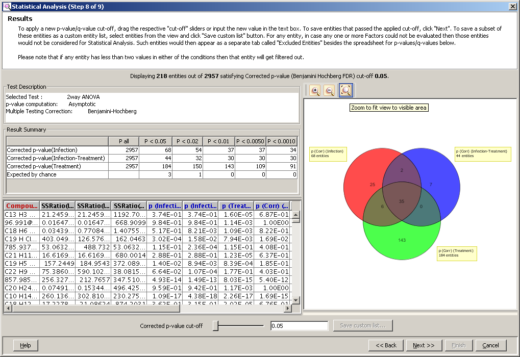 Advanced operations Analysis section of the Venn diagram are highlighted in the p-values spreadsheet.