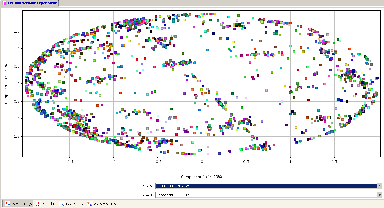Advanced operations Analysis 3D PCA Scores Tab: An interactive plot of the first, second, and third PCA components that capture the maximum variation of the data.