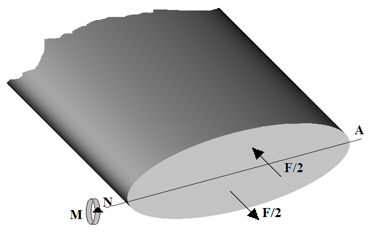 Figure 5 The diagram indicates that the two forces produce a turning moment about the neutral axis because half the section is in tension and half in compression.