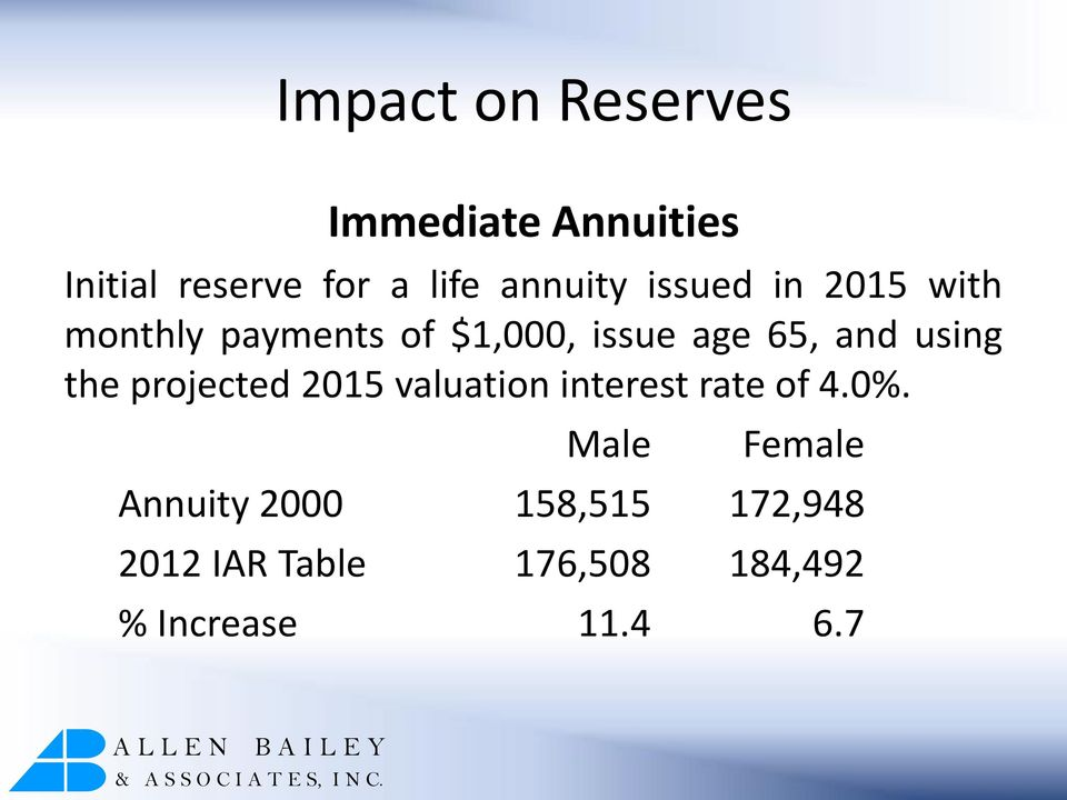 and using the projected 2015 valuation interest rate of 4.0%.