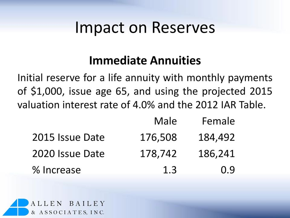 2015 valuation interest rate of 4.0% and the 2012 IAR Table.