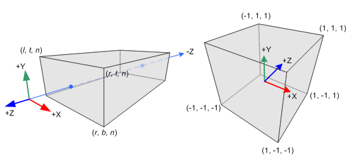 Projection Transform P transforms the view volume to the canonical view volume the view volume depends on the camera properties orthographic projection cuboid perspective projection pyramidal frustum
