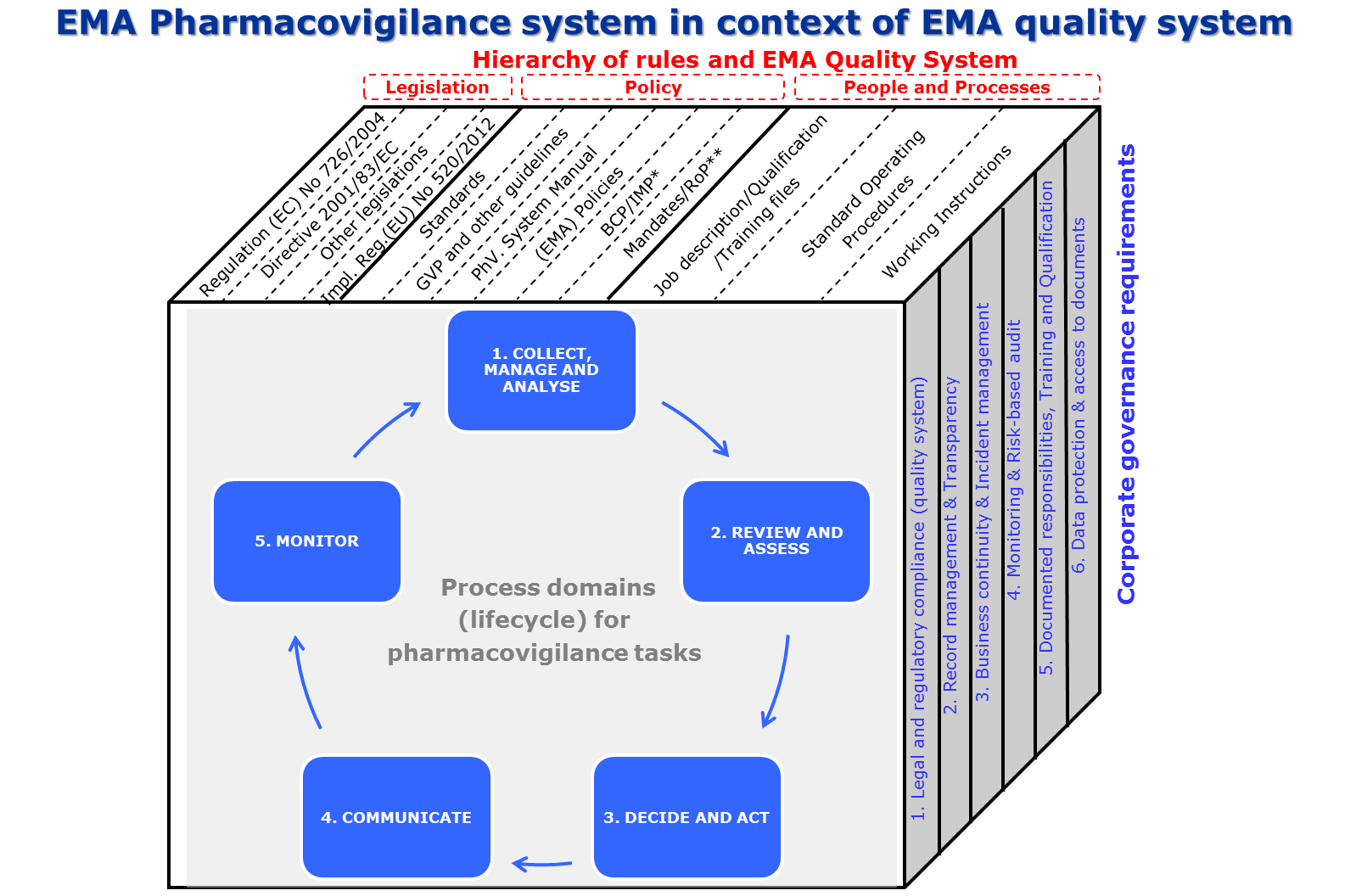 The EMA pharmacovigilance system is embedded in the Agency's overall quality system, and takes account of key corporate governance structure requirements outlined in the Agency's mission and