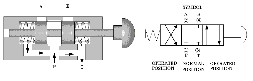 The basic symbol for a valve is a rectangle to which external connections are drawn. Inside the rectangle, the internal connections are shown for the normal position of the valve.