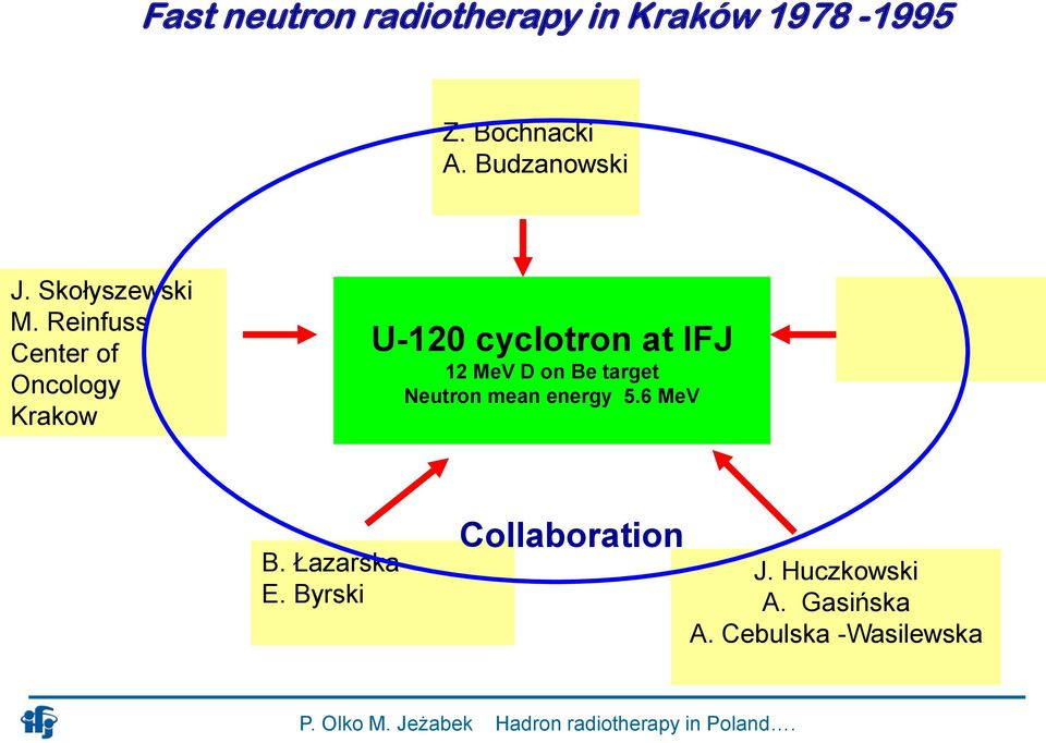 Reinfuss Center of Oncology Krakow U-120 cyclotron at IFJ 12 MeV D on