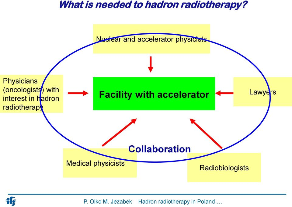 (oncologists) with interest in hadron radiotherapy
