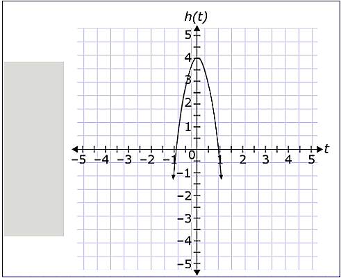 Sample Correct Answer: Explanation of Correct Answer: The vertex of a quadratic function f(x) occurs at the point where.