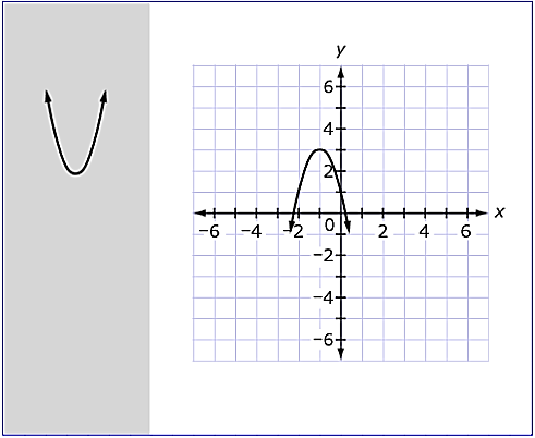 Sample Correct Answer: Explanation of Correct Answer: The parabola should open down because the leading coefficient, 2, is less than 0.