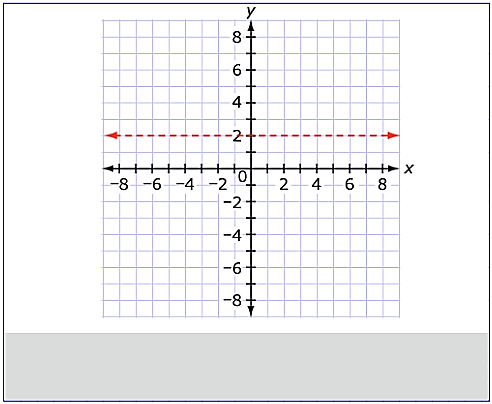 Sample Correct Answer: Explanation of Correct Answer: The horizontal asymptote is found by dividing the leading