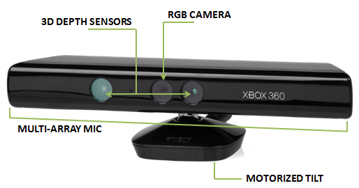 2. KINECT T M AND CALIBRATION Kinect T M is a motion sensing input device by Microsoft R.