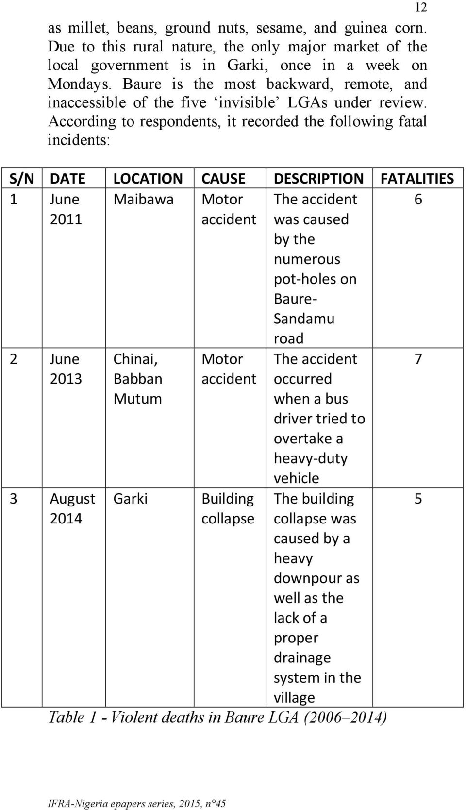 According to respondents, it recorded the following fatal incidents: S/N DATE LOCATION CAUSE DESCRIPTION FATALITIES June 20 Maibawa Motor accident The accident was caused by the numerous pot- holes