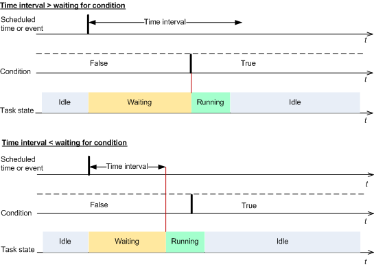 Time diagram: Wait until conditions are met Skip the task execution Delaying a backup might be unacceptable, for example, when you need to back up data strictly at the specified time.