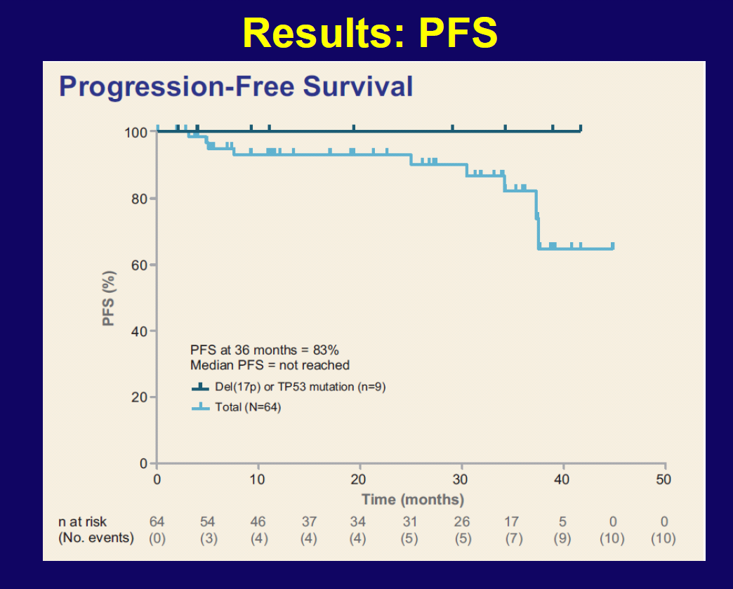 Idelalisib + Rituximab As Frontline Treatment For CLL For patients with TP53 (or 17p) deletion,