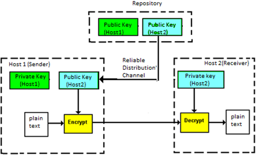Key establishment Before any communication, both the sender and the receiver need to agree on a secret symmetric key. It requires a secure key establishment mechanism in place.