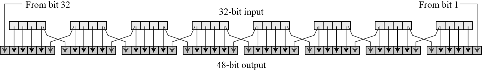 Expansion Permutation Box Since right input is 32-bit and round key is a 48-bit, we first need to expand right input to 48 bits.