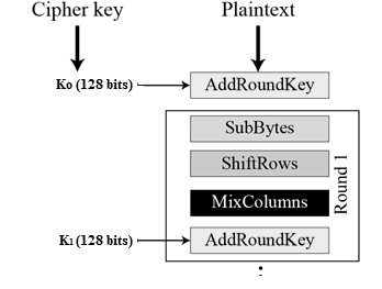 The schematic of AES structure is given in the following illustration: Encryption Process Here, we restrict to description