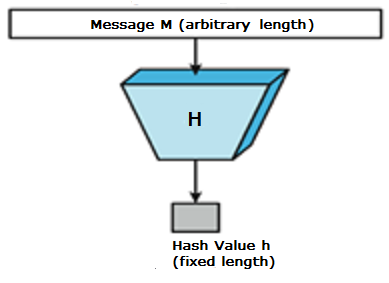 15. HASH FUNCTIONS Cryptography Hash functions are extremely useful and appear in almost all information security applications.
