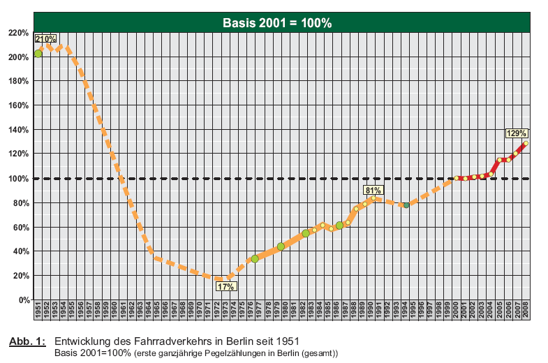 Facts and Figures about Transport in Berlin Bicycle use in Berlin since 1951 Base year 2001 =