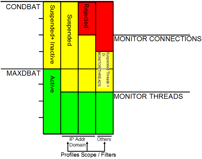 #1: Threads and Connections System Level Monitoring 15 #1: System Level Monitoring Example Column 1: Normal remote thread behavior, governed by MAXDBAT & CONDBAT.