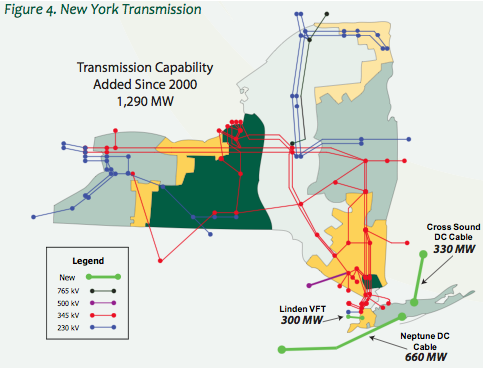 Figure 3: New York Transmission Source: NYISO In Figure 3, the blue lines represent 230 kilovolt (kv) transmission that is largely located in the central and western parts of New York.