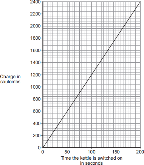 What pattern links the amount of charge passing through the heating