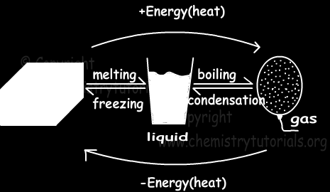 Kinetic Theory A loss of heat