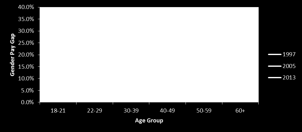 8 Department for Culture, Media & Sport Figure 2 gender pay gap for all employees by age group (gross hourly earnings excluding overtime) Source - Annual Survey of Hours and Earnings 1997 2013 Data